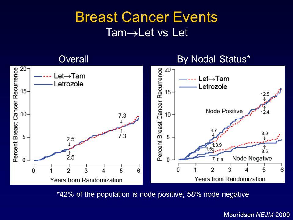 Breast Cancer Events TamLet vs Let