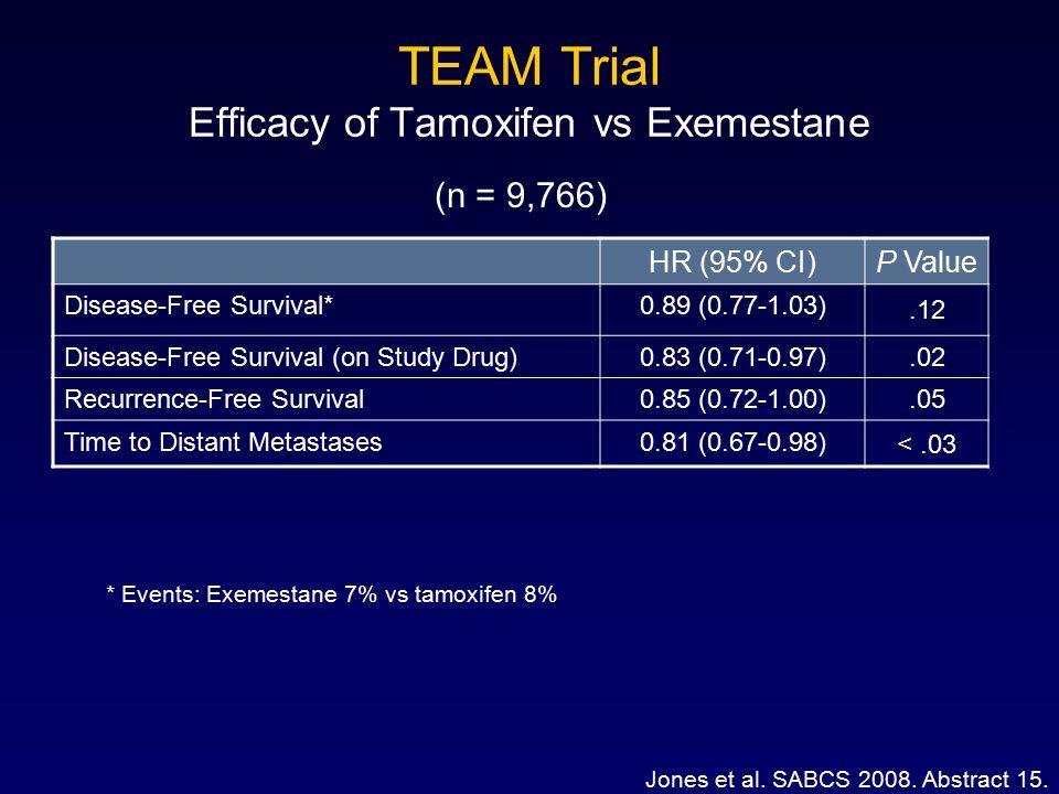 TEAM Trial Efficacy of Tamoxifen vs Exemestane