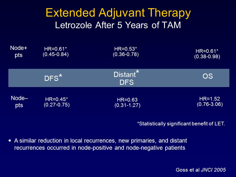 Extended Adjuvant Therapy Letrozole After 5 Years of TAM