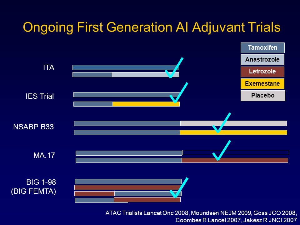 Ongoing First Generation AI Adjuvant Trials