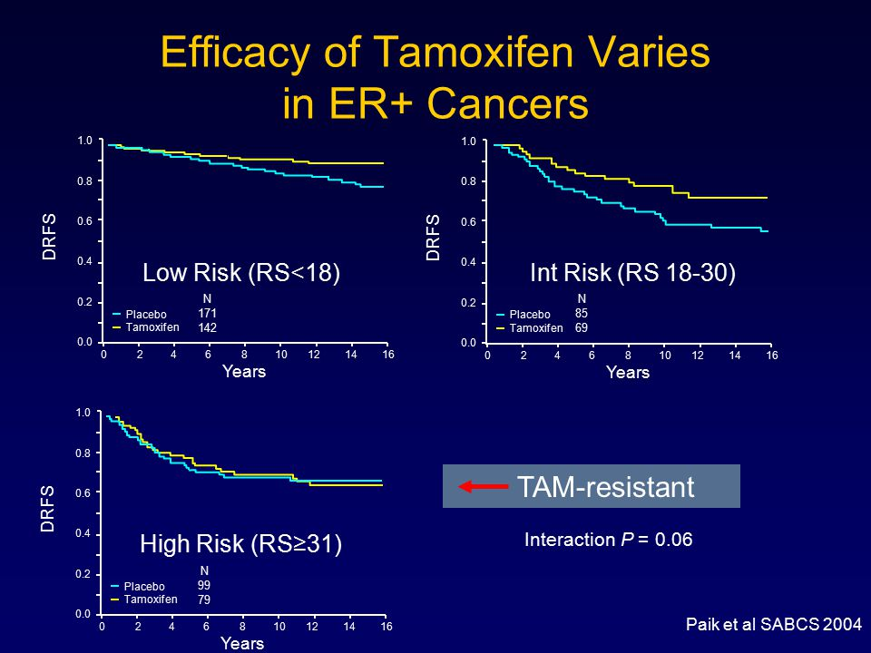 Efficacy of Tamoxifen Varies in ER+ Cancers