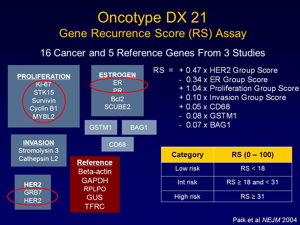 Oncotype DX 21 Gene Recurrence Score (RS) Assay