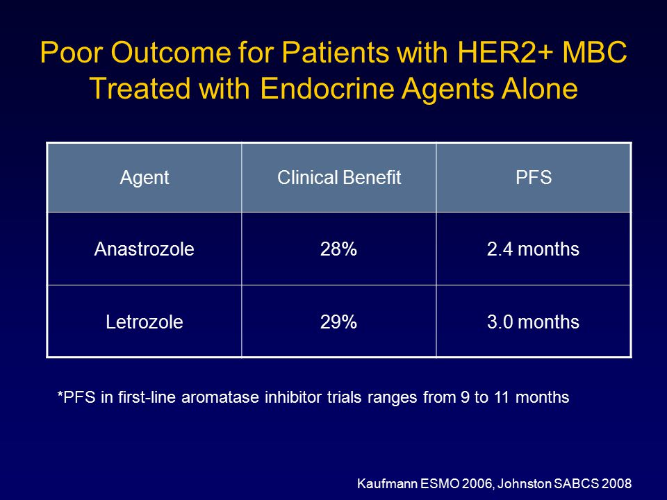 Poor Outcome for Patients with HER2+ MBC Treated with Endocrine Agents Alone