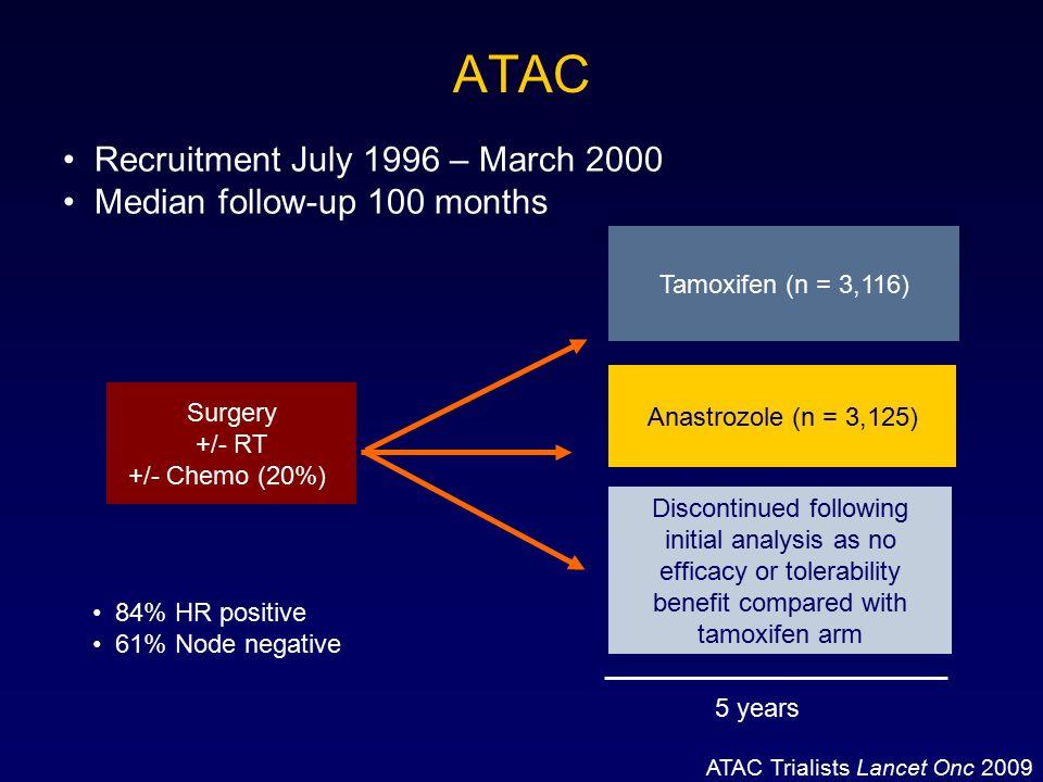 ATAC Recruitment July 1996 – March 2000 Median follow-up 100 months