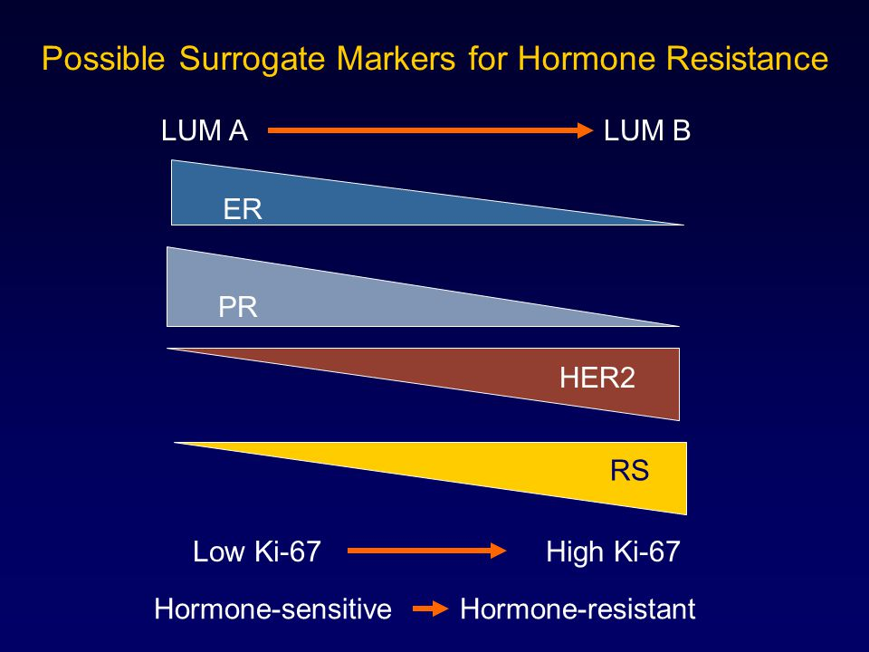 Possible Surrogate Markers for Hormone Resistance
