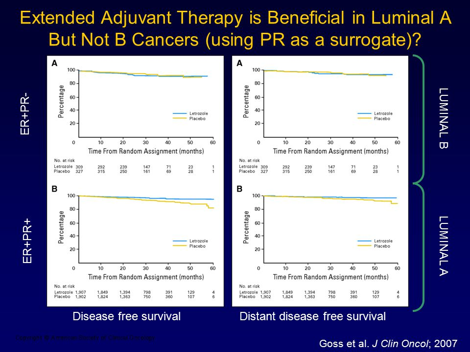 Extended Adjuvant Therapy is Beneficial in Luminal A