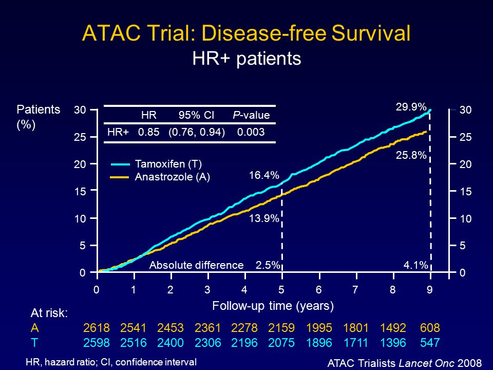 ATAC Trial: Disease-free Survival HR+ patients