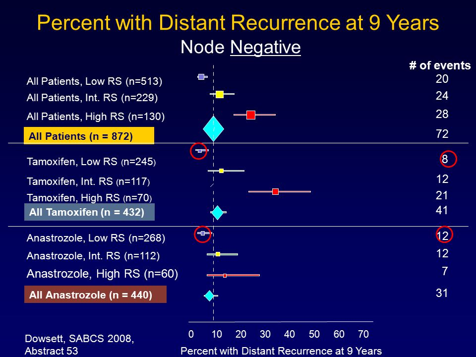 Percent with Distant Recurrence at 9 Years
