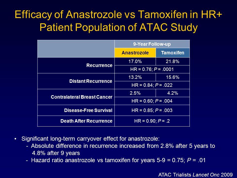 Efficacy of Anastrozole vs Tamoxifen in HR+ Patient Population of ATAC Study