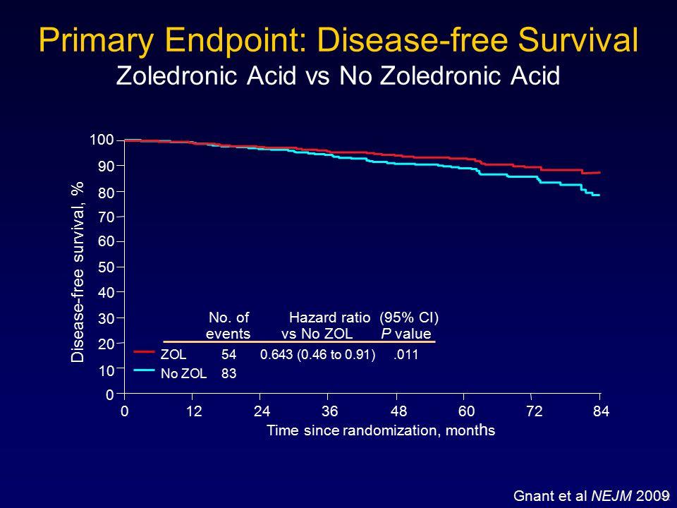 Zoledronic Acid (ZOMETA®) Preclinical Profile