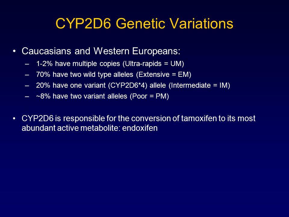 CYP2D6 Genetic Variations