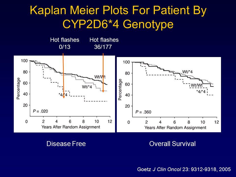 Kaplan Meier Plots For Patient By CYP2D6*4 Genotype