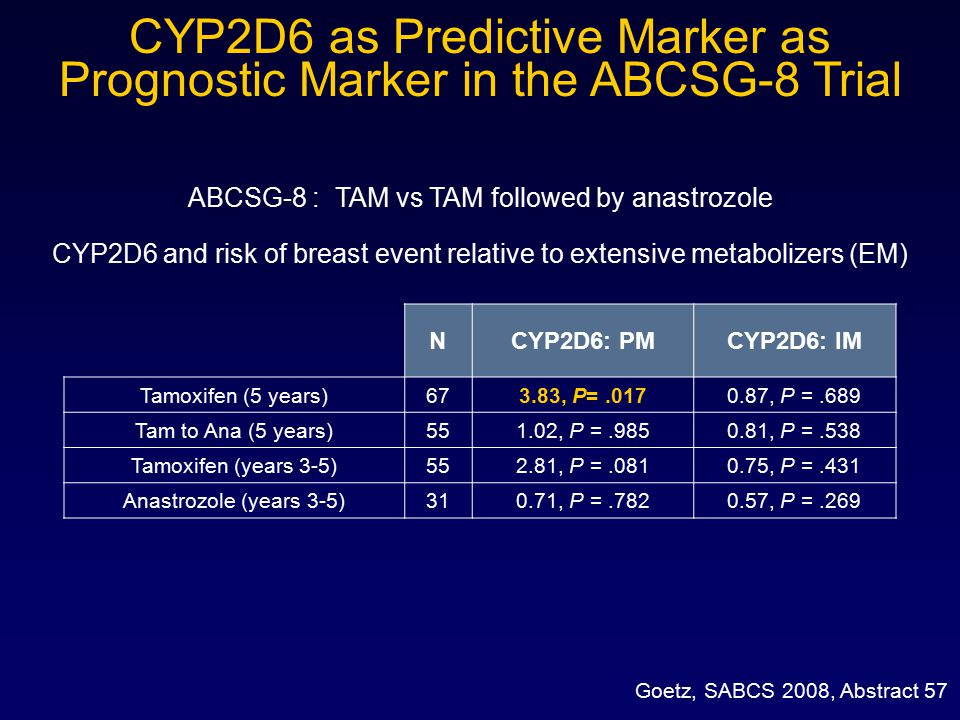 CYP2D6 as Predictive Marker as Prognostic Marker in the ABCSG-8 Trial