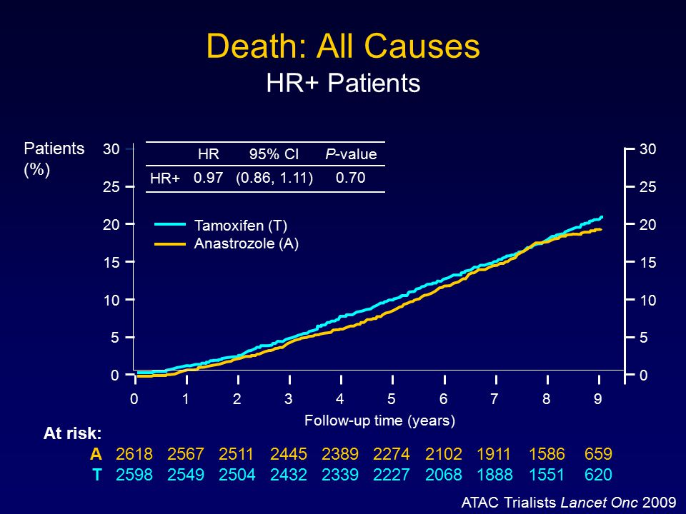 Death: All Causes HR+ Patients