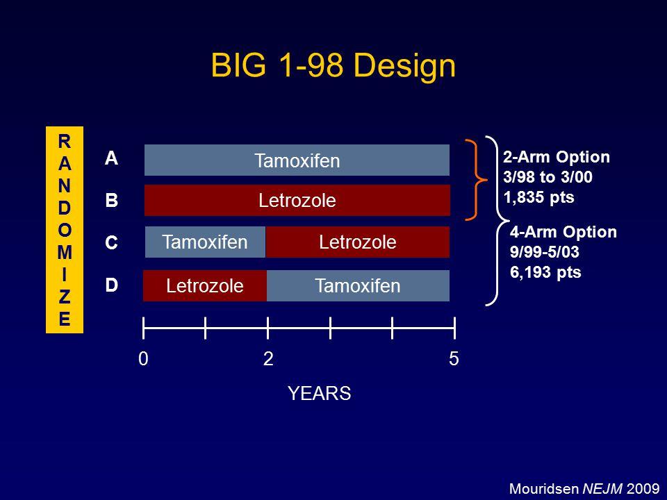 BIG 1-98 Design R A N D O M I Z E A Tamoxifen B Letrozole C Tamoxifen