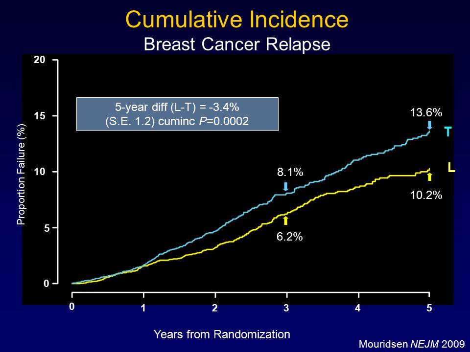 Cumulative Incidence Breast Cancer Relapse