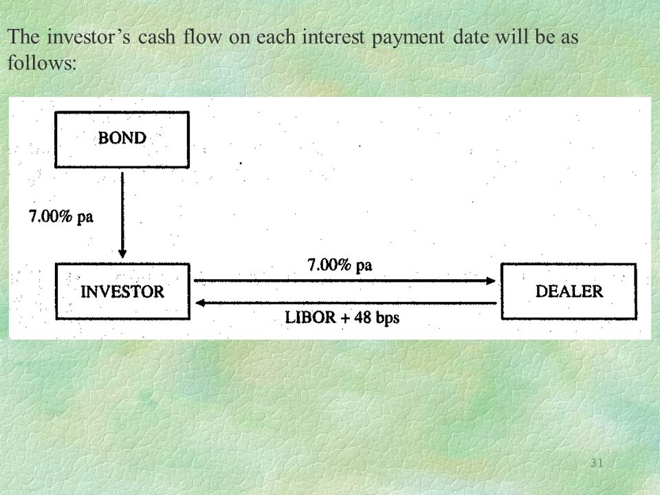 The investor's cash flow on each interest payment date will be as follows: