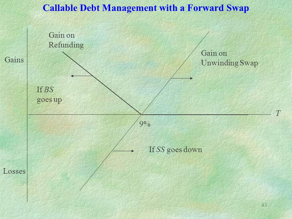 Callable Debt Management with a Forward Swap