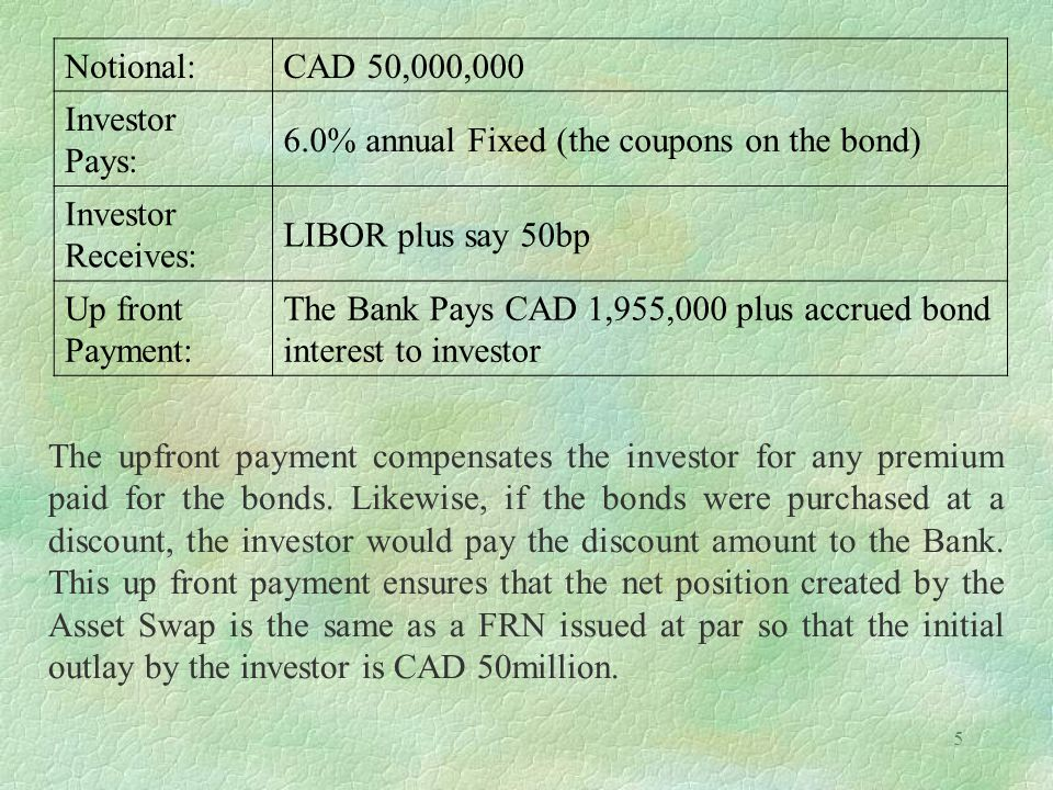 Notional: CAD 50,000,000. Investor Pays: 6.0% annual Fixed (the coupons on the bond) Investor Receives: