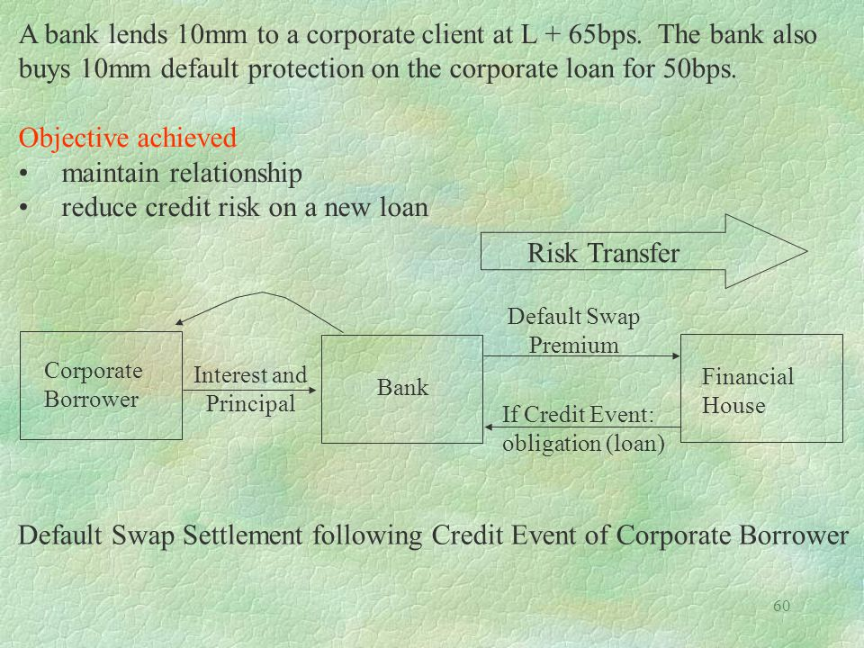 A bank lends 10mm to a corporate client at L + 65bps. The bank also