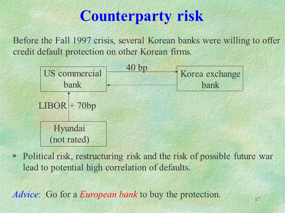 Counterparty risk Before the Fall 1997 crisis, several Korean banks were willing to offer. credit default protection on other Korean firms.