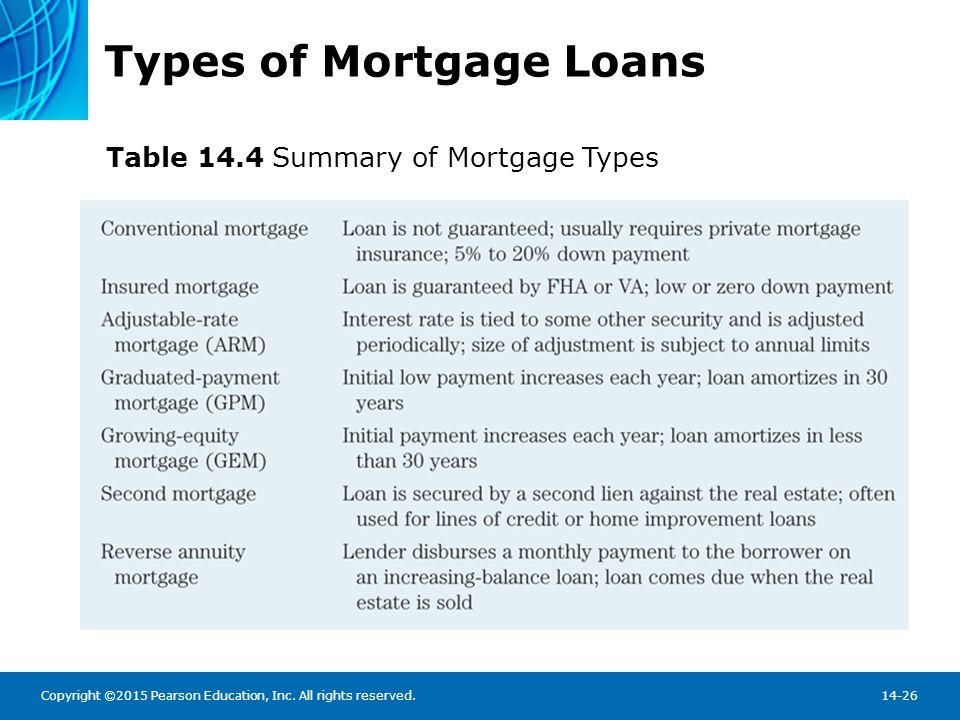 Mortgage-Lending Institutions