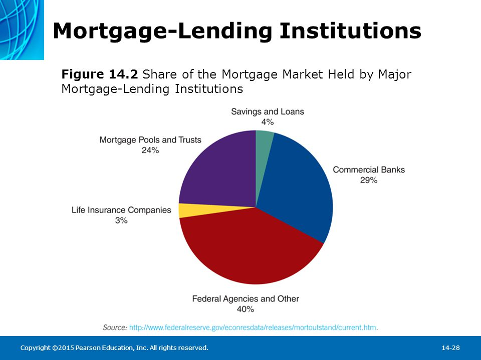 Loan Servicing Most mortgages are immediately sold - frees cash to originate another loan.
