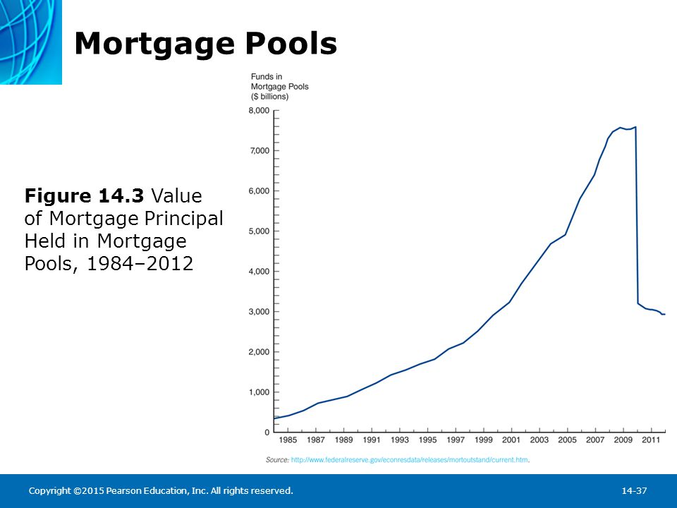 Securitization of Mortgages: Types of Pass-Throughs