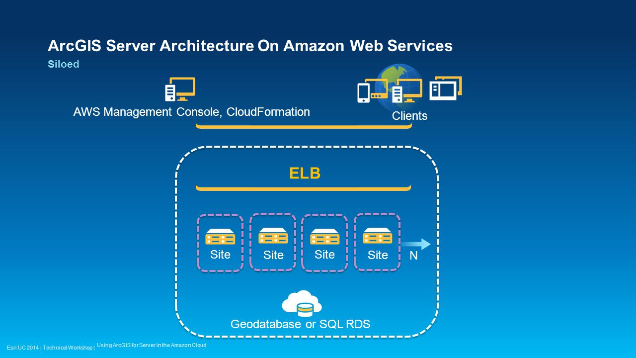 ArcGIS Server Architecture On Amazon Web Services