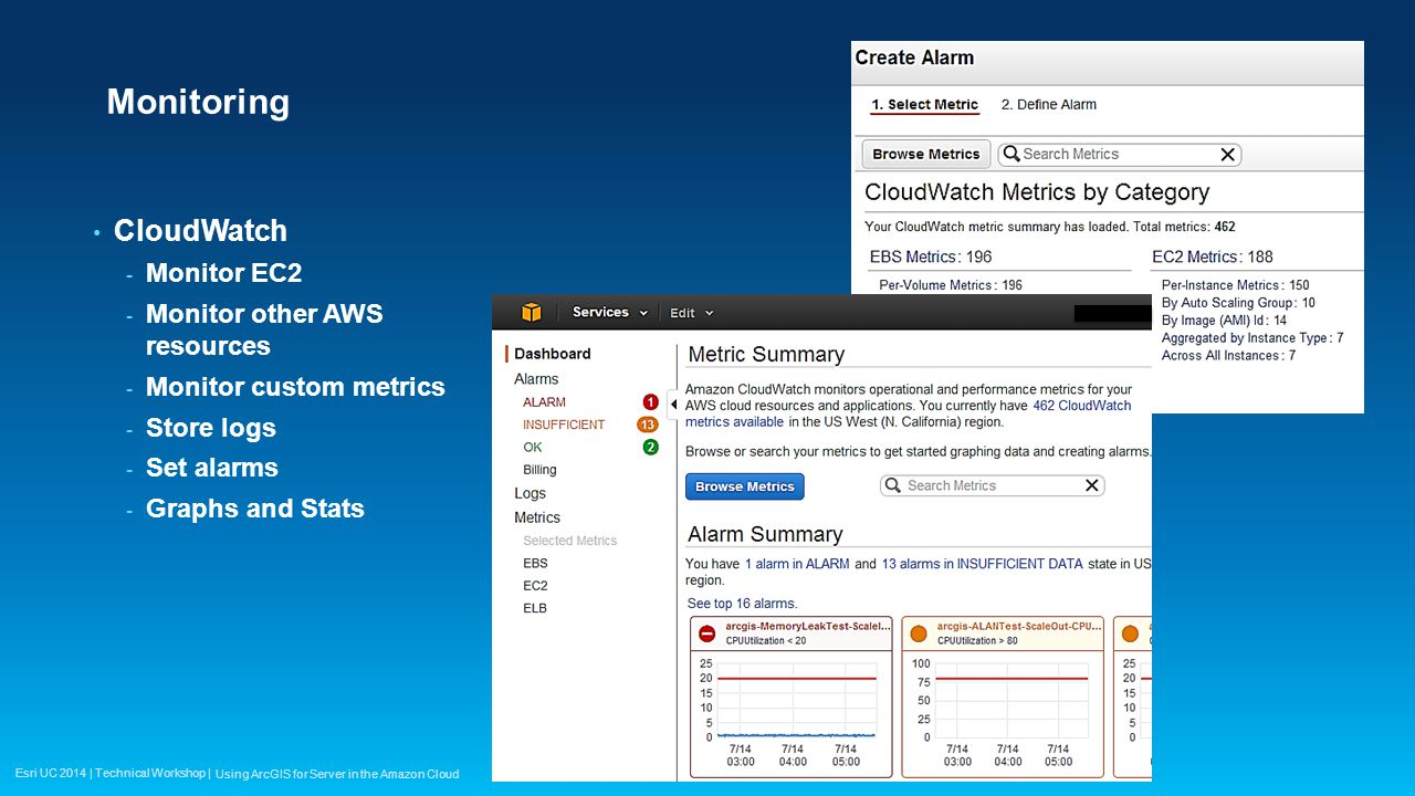 Monitoring CloudWatch Monitor EC2 Monitor other AWS resources