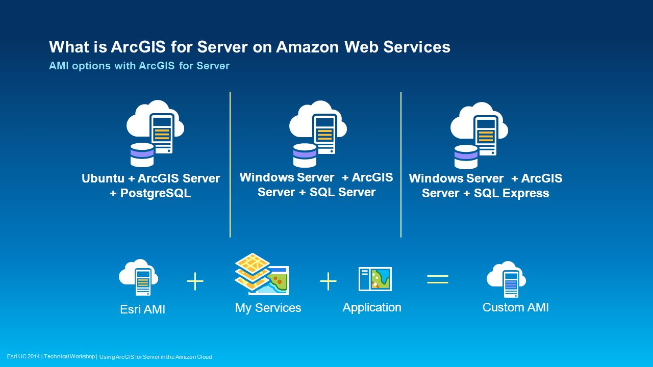 What is ArcGIS for Server on Amazon Web Services