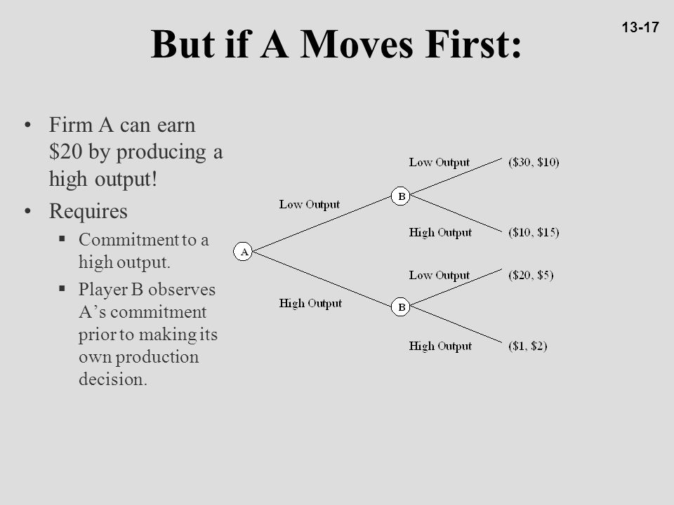 But if A Moves First: Firm A can earn $20 by producing a high output!
