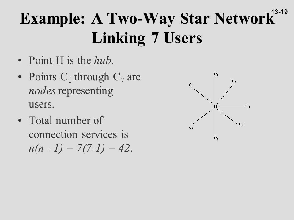 Example: A Two-Way Star Network Linking 7 Users