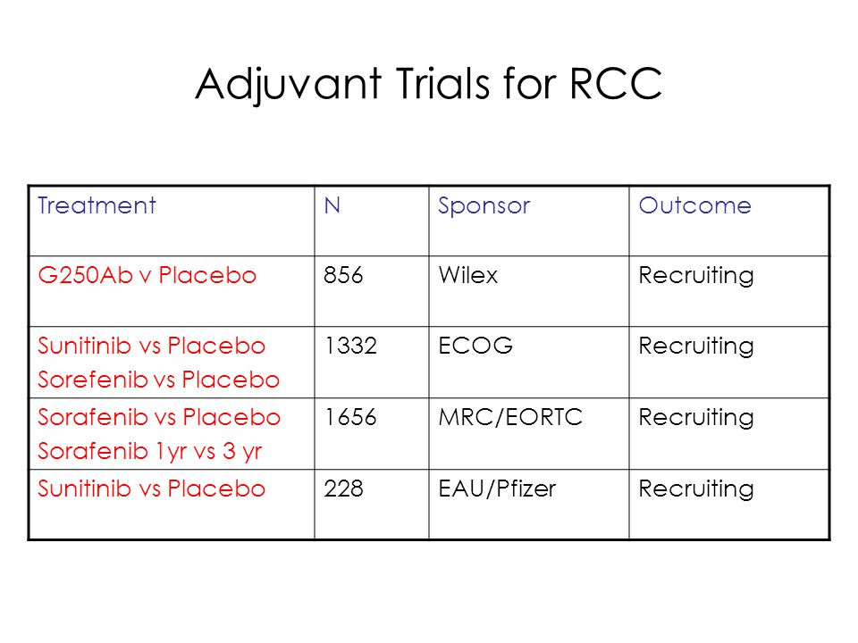 Adjuvant Trials for RCC