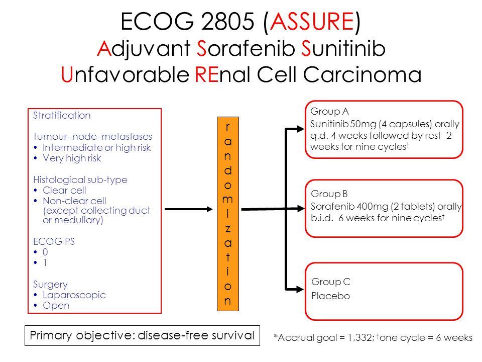 ECOG 2805 (ASSURE) Adjuvant Sorafenib Sunitinib Unfavorable REnal Cell Carcinoma