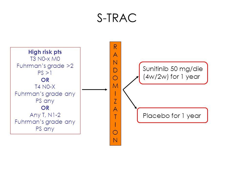 S-TRAC R A N D OMI Z A Sunitinib 50 mg/die (4w/2w) for 1 year T I O