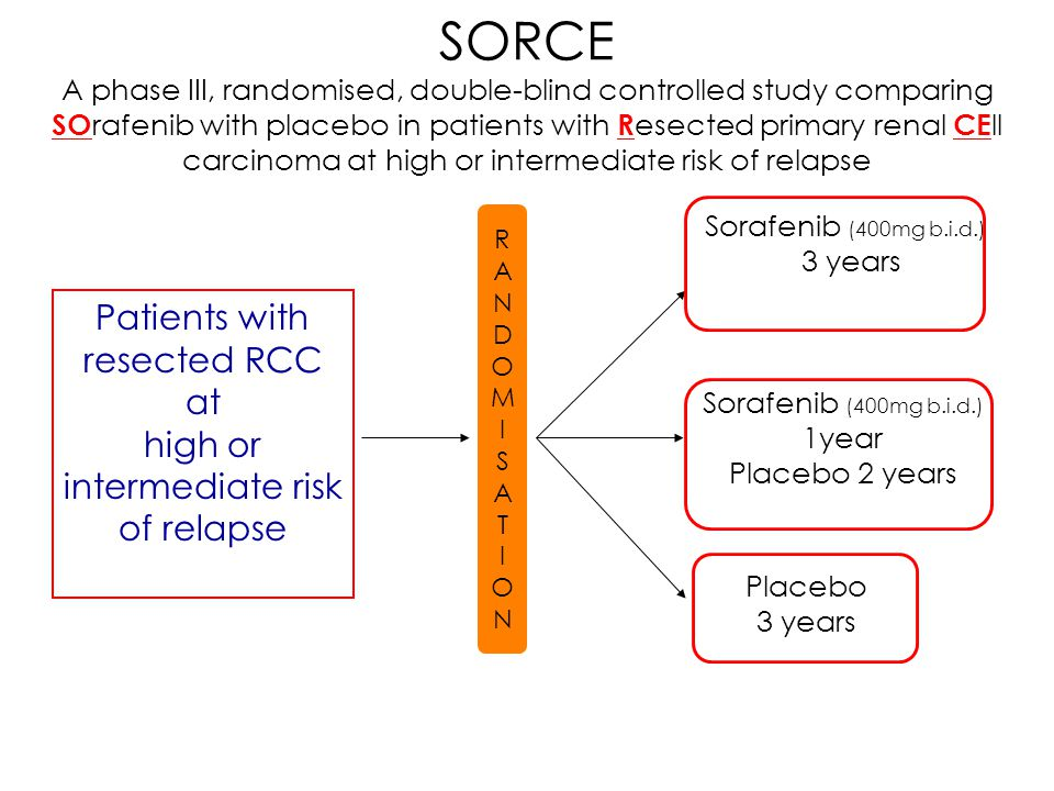 Patients with resected RCC at high or intermediate risk of relapse