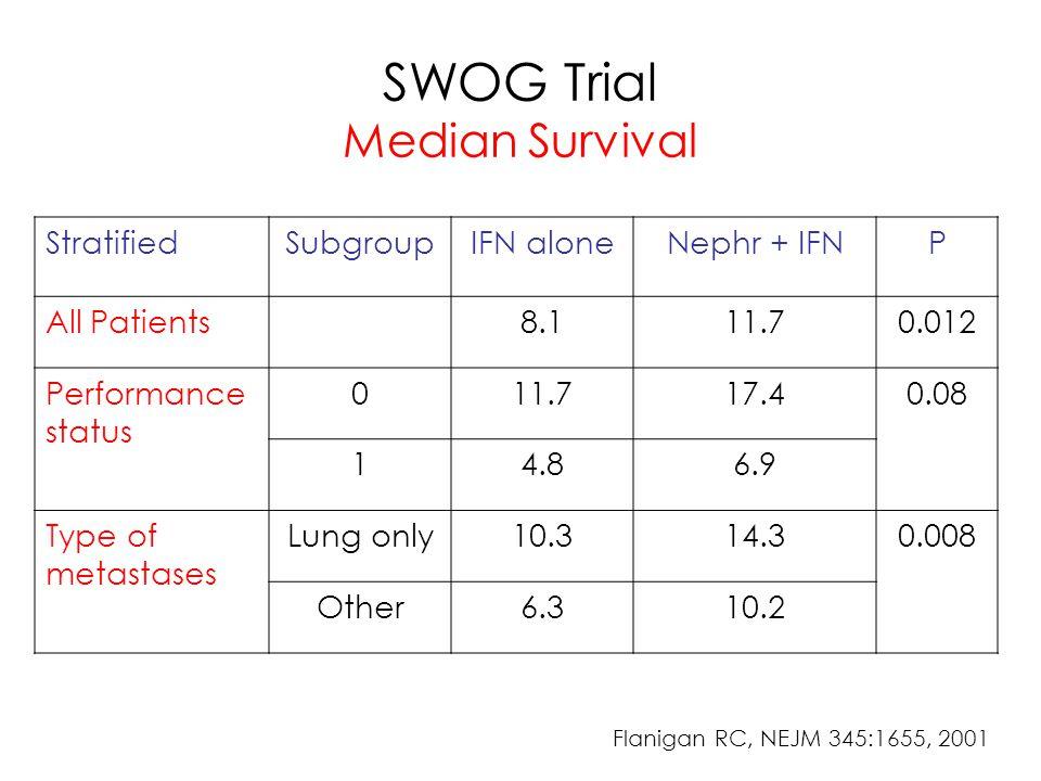 SWOG Trial Median Survival