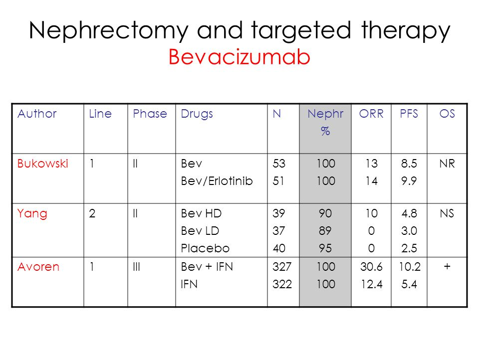 Nephrectomy and targeted therapy Bevacizumab