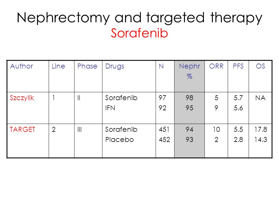 Nephrectomy and targeted therapy Sorafenib
