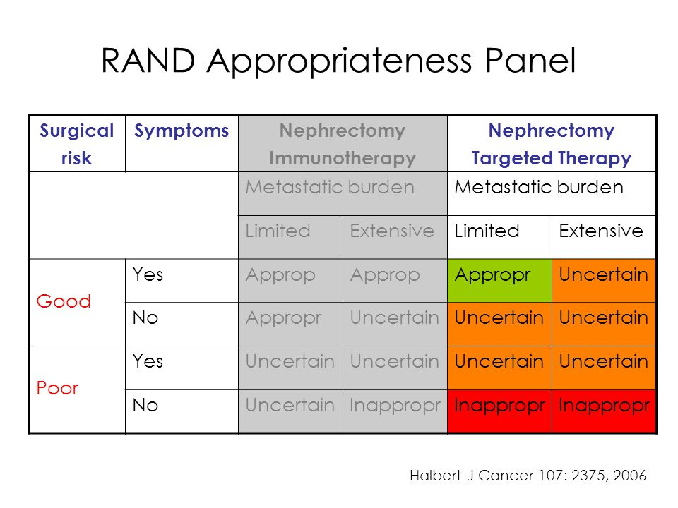 RAND Appropriateness Panel