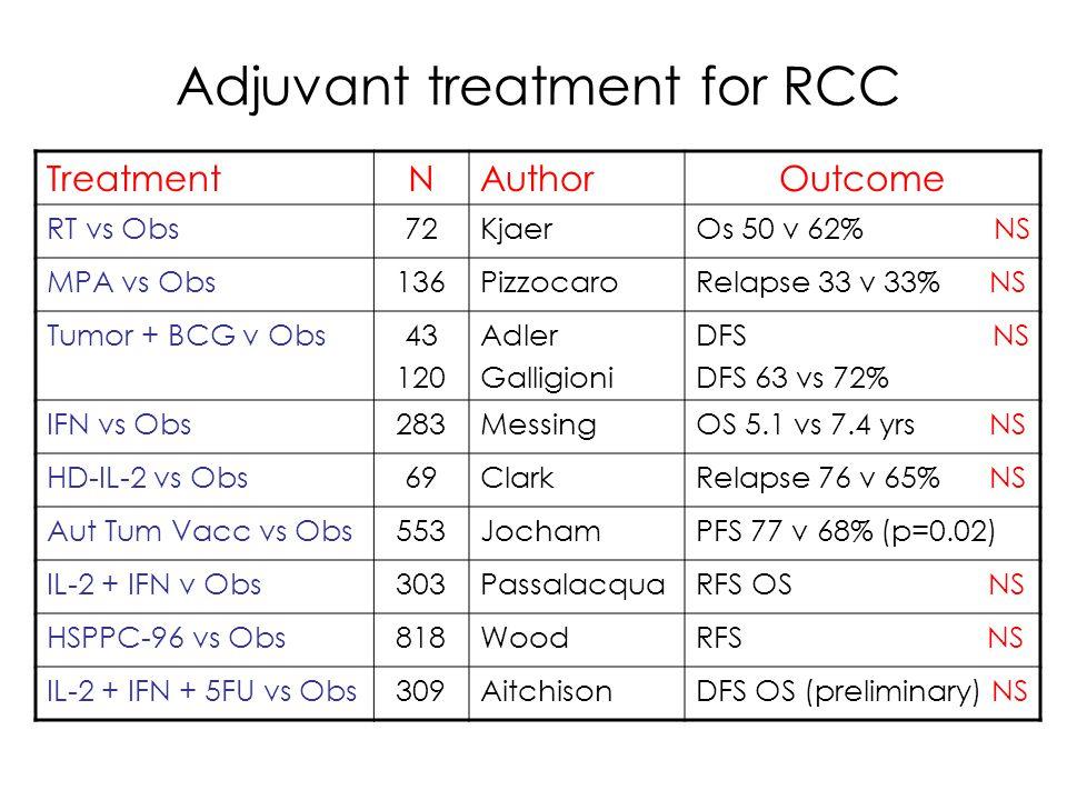Adjuvant treatment for RCC