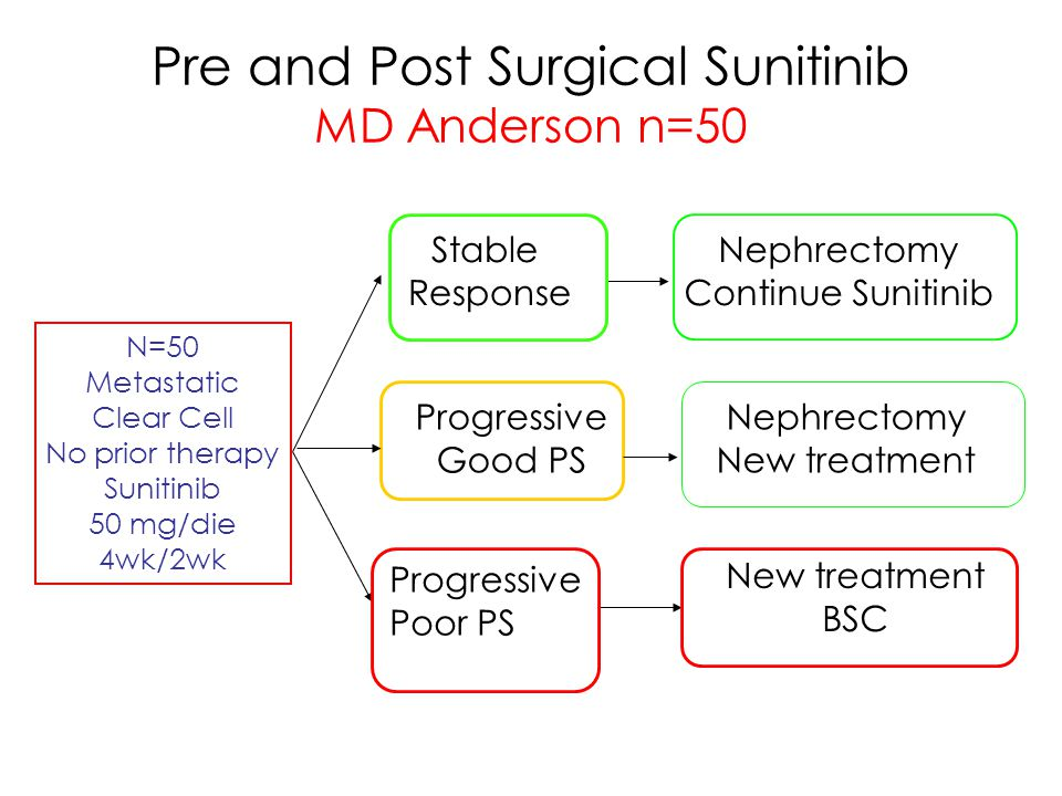 Pre and Post Surgical Sunitinib MD Anderson n=50