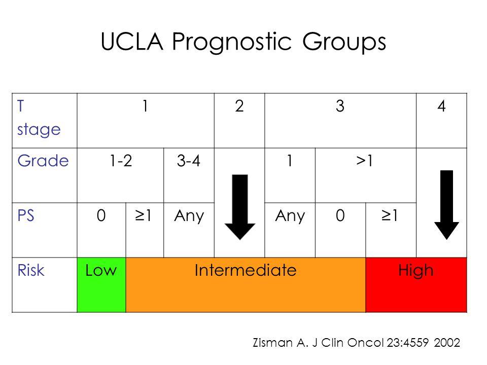 UCLA Prognostic Groups