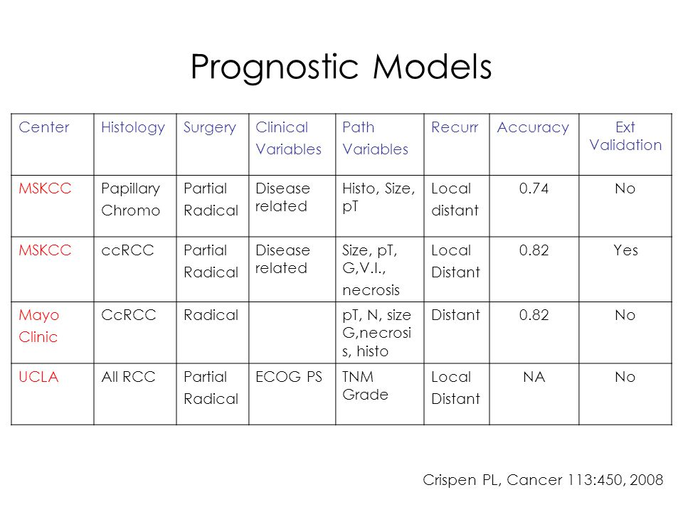 Prognostic Models Center Histology Surgery Clinical Variables Path