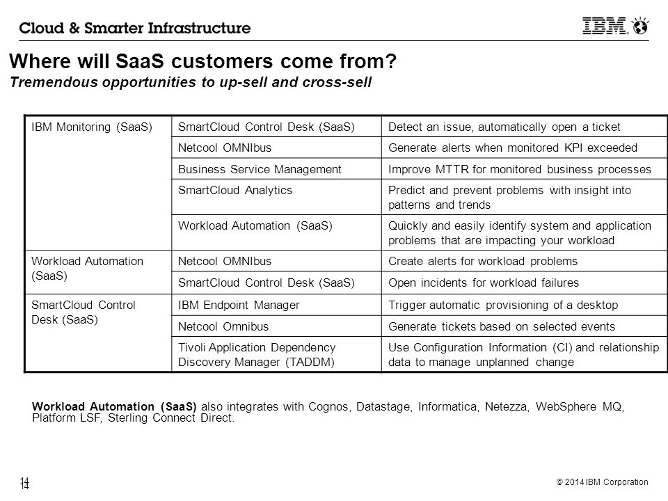 Where will SaaS customers come from