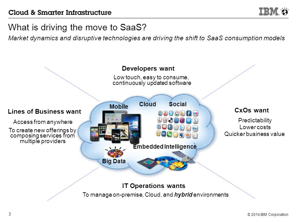 What is driving the move to SaaS