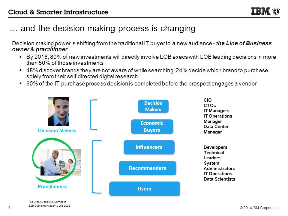 … and the decision making process is changing