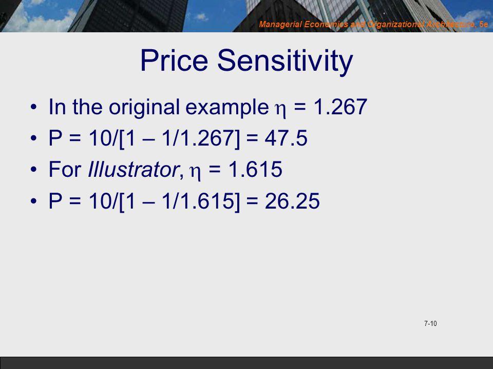 Price Sensitivity In the original example  = 1.267