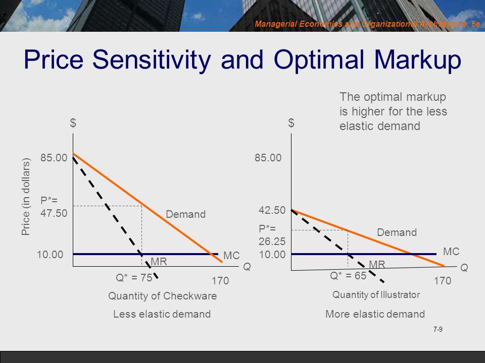 Price Sensitivity and Optimal Markup